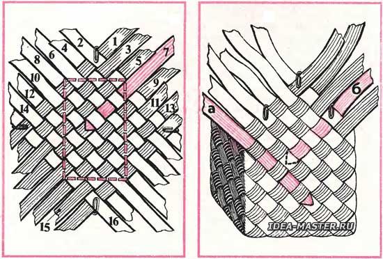 Плетения корзинок из бересты